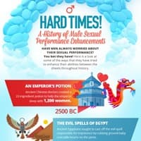 Hard Times! A History of Male Sexual Performance Enhancements