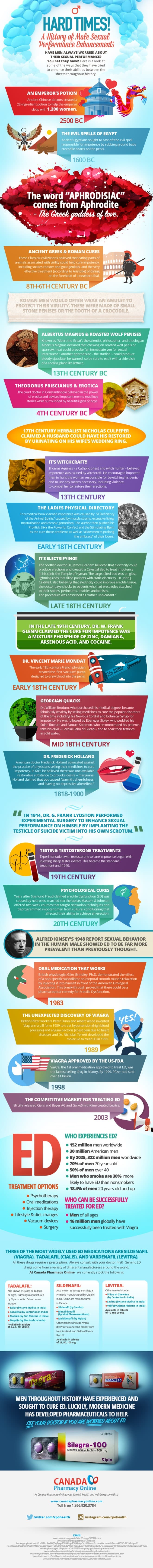 Infographic: Hard Times! A History of Male Sexual Performance Enhancements