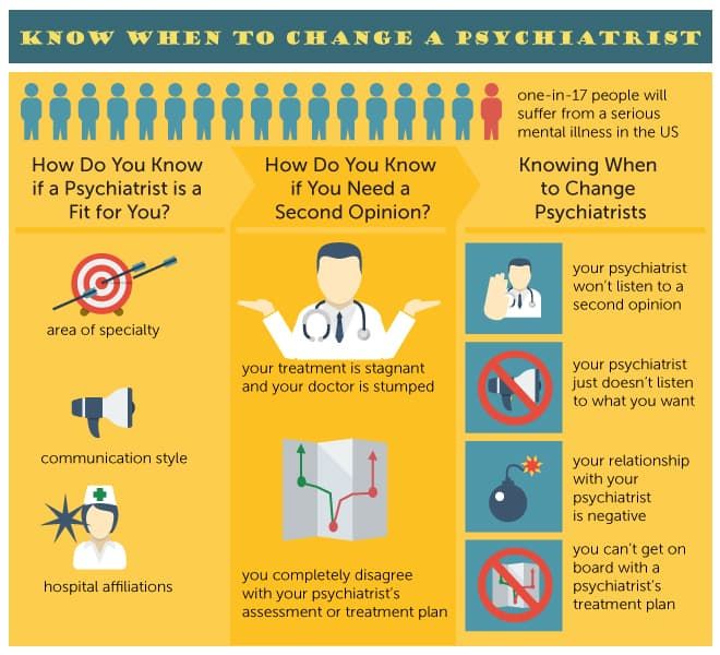 How to Know When to Change Psychiatrists