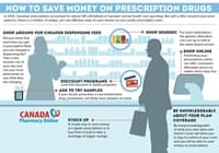 How to Save Money on Prescription Drugs to Ensure You
