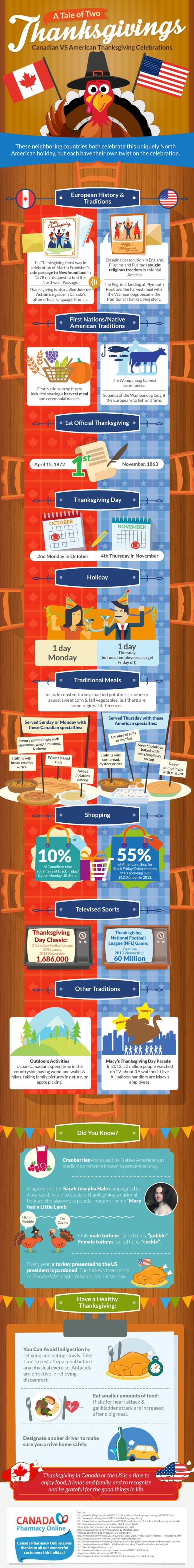 Infographic: A Tale of Two Thanksgivings: Canadian VS American Thanksgiving Celebrations