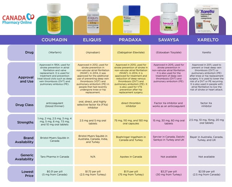 Comparison Chart 1: Coumadin vs Eliquis vs Pradaxa vs Savaysa vs Xarelto