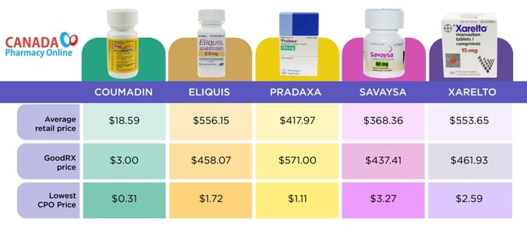 Comparison Chart 2: Anticoagulant Drug Price Comparison Chart (for a monthly supply)
