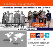 Pandemics Through History: Similarities Between the Spanish Flu and COVID-19