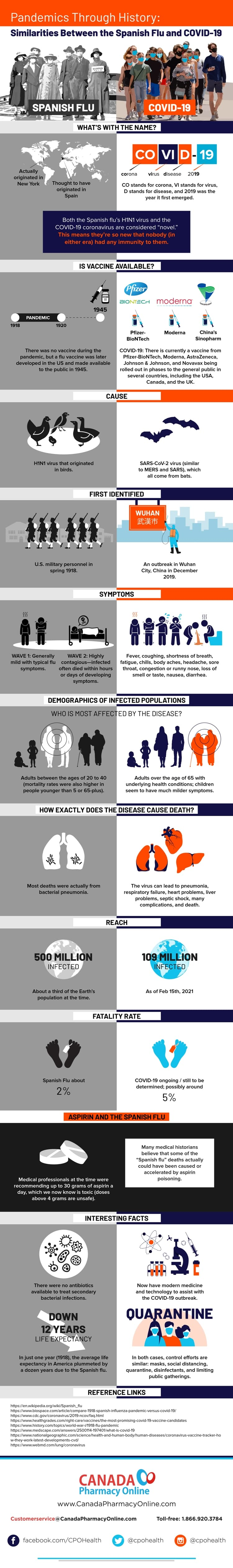 Similarities Between the Spanish Flu and COVID-19 - Infographic