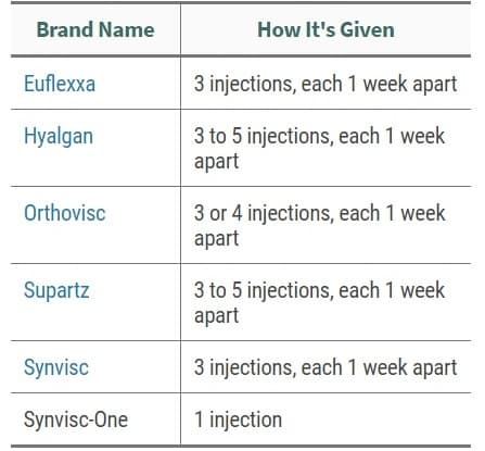 Table 1: Hyaluronic Acid Injections by WebMD