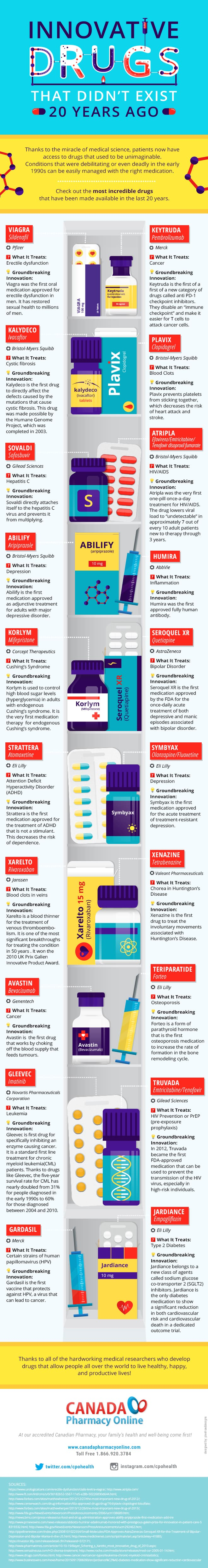 Innovative Drugs that Didn't Exist 20 Years Ago