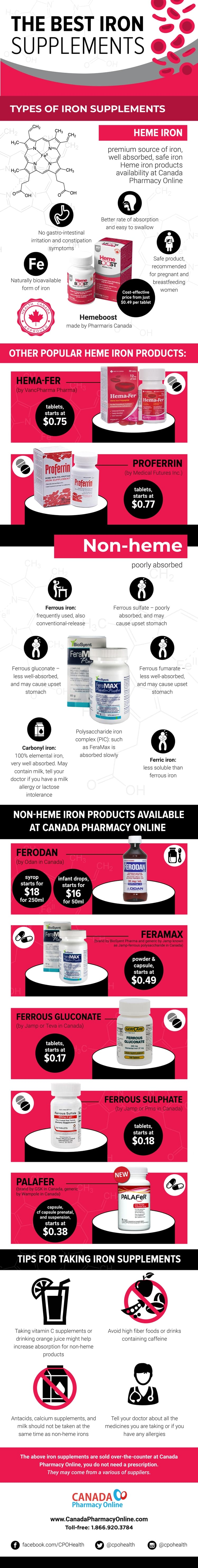 Iron Supplement Infographic by Canada Pharmacy Online