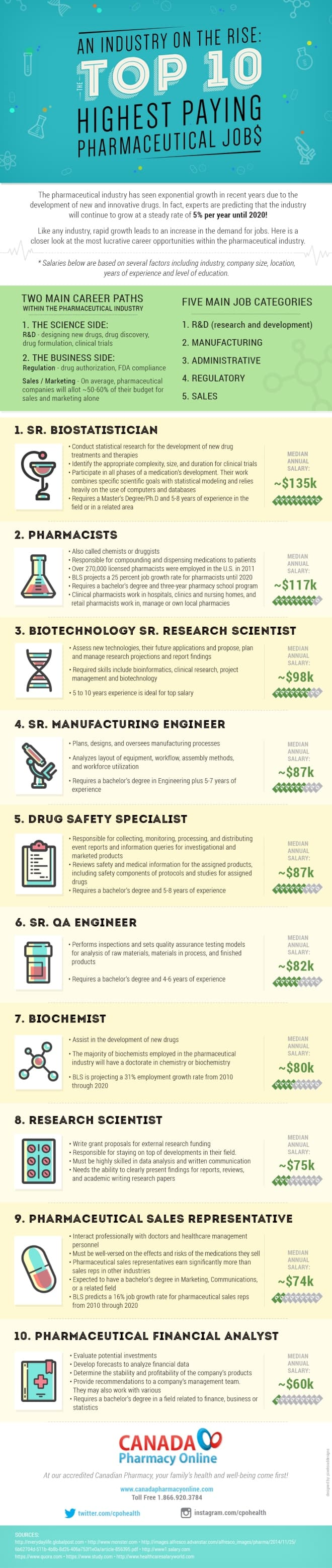 An Industry on the Rise: The Top 10 Highest Paying Pharmaceutical Jobs
